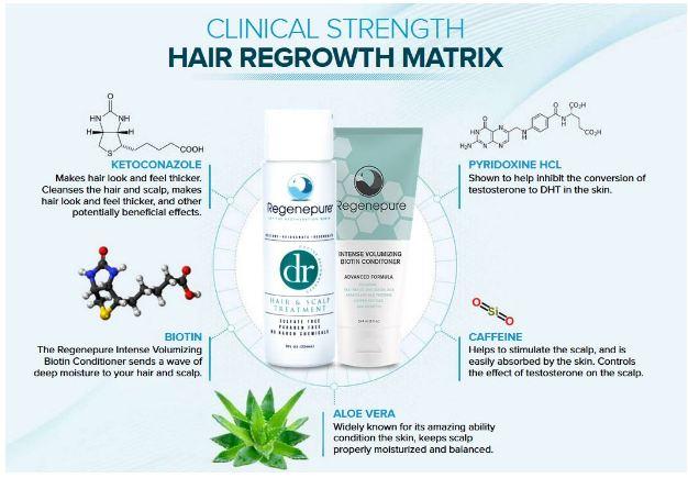 Regenepure Benefits